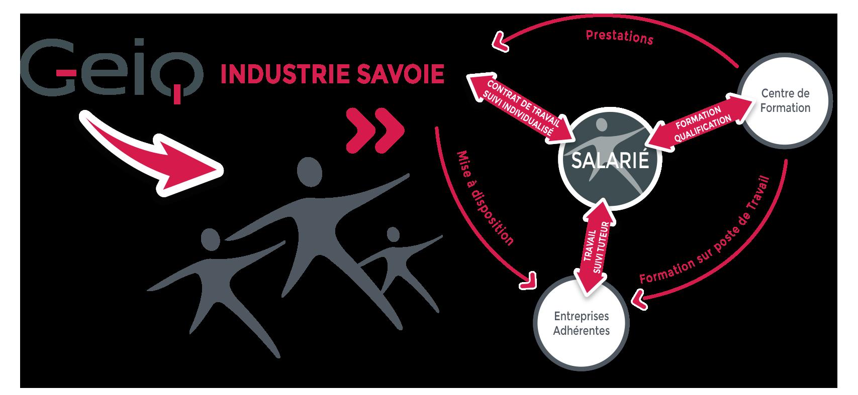 GEIQ Industrie Savoie